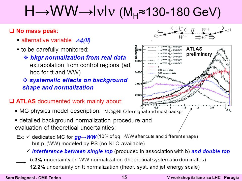 HWWl l (M H130-180 GeV) to be carefully monitored: bkgr normalization from real data systematic effects on background shape and normalization No mass peak: alternative variable ll) extrapolation from control regions (ad hoc for tt and WW) ATLAS documented work mainly about: MC physics model description: dedicated MC for ggWW interference between single top (produced in association with b) and double top Ex: 5.3% uncertainty on WW normalization (theoretical systematic dominates) 12.2% uncertainty on tt normalization (theor.