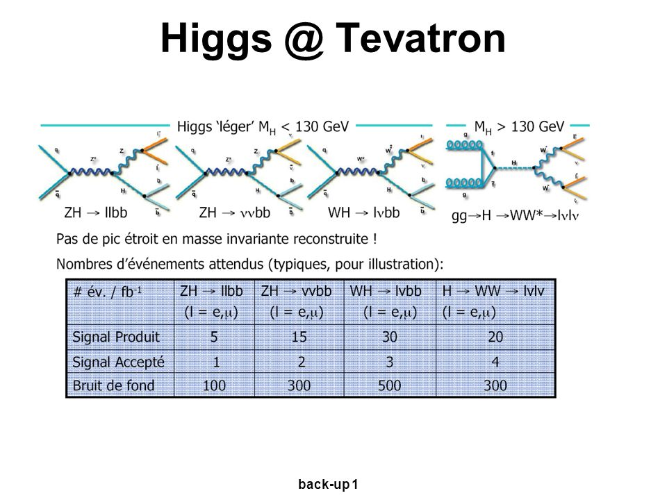 Higgs @ Tevatron back-up 1