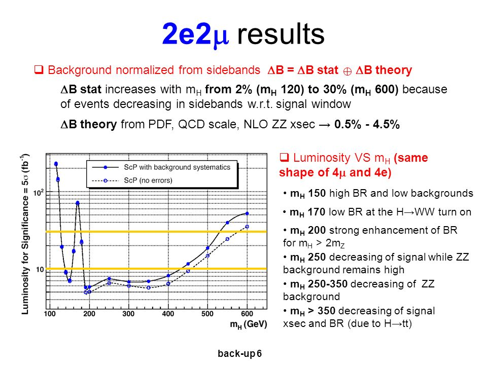 2e2 results Background normalized from sidebands B = B stat B theory B stat increases with m H from 2% (m H 120) to 30% (m H 600) because of events decreasing in sidebands w.r.t.