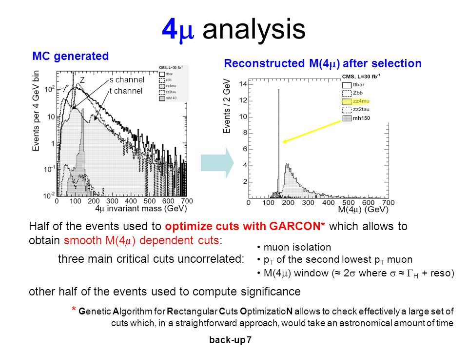 4 analysis Half of the events used to optimize cuts with GARCON* which allows to obtain smooth M(4 ) dependent cuts: three main critical cuts uncorrelated: other half of the events used to compute significance MC generated sample mh150 muon isolation p T of the second lowest p T muon M(4 ) window ( 2 where H + reso) Reconstructed M(4 ) after selection s channel Z * t channel * Genetic Algorithm for Rectangular Cuts OptimizatioN allows to check effectively a large set of cuts which, in a straightforward approach, would take an astronomical amount of time back-up 7