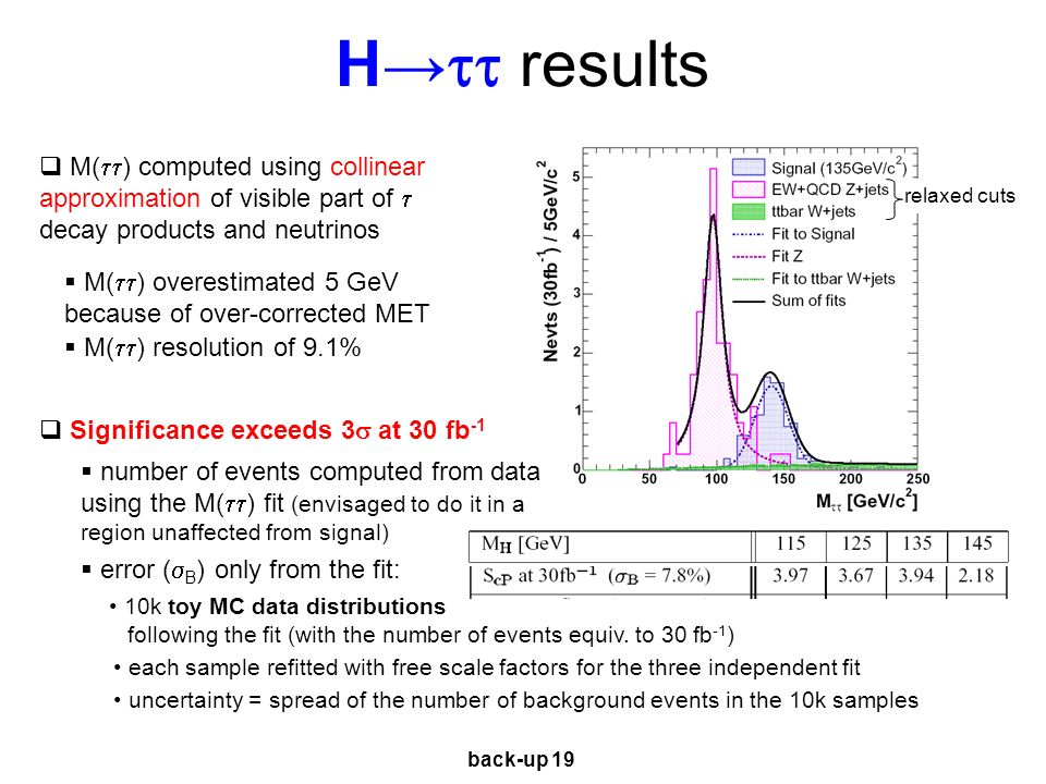 H results M( ) computed using collinear approximation of visible part of decay products and neutrinos M( ) overestimated 5 GeV because of over-corrected MET M( ) resolution of 9.1% number of events computed from data using the M( ) fit (envisaged to do it in a region unaffected from signal) error ( B ) only from the fit: Significance exceeds 3 at 30 fb -1 10k toy MC data distributions each sample refitted with free scale factors for the three independent fit uncertainty = spread of the number of background events in the 10k samples following the fit (with the number of events equiv.