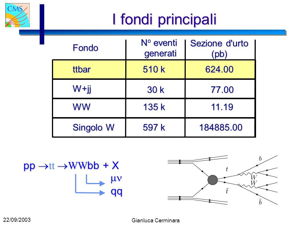 22/09/2003 Gianluca Cerminara I fondi principali Fondo ttbar W+jj WW Singolo W N o eventi generati Sezione d urto (pb) 510 k 624.00 30 k 77.00 11.19 135 k 597 k 184885.00 pp tt WW bb + X qq