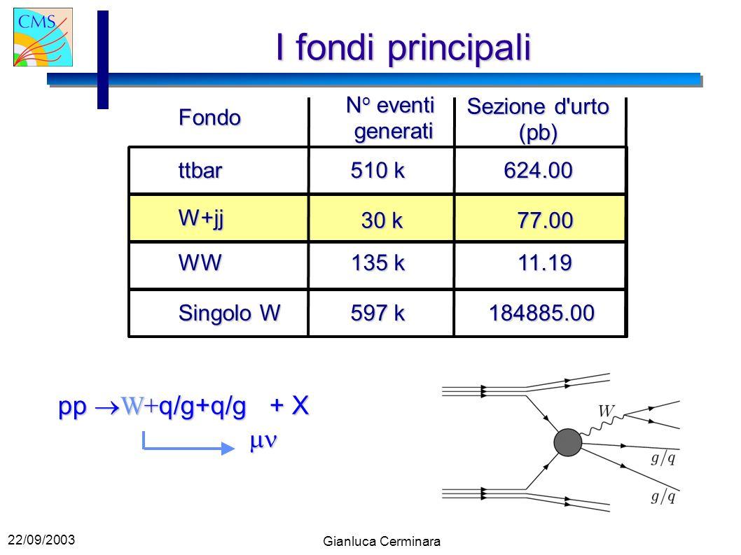 22/09/2003 Gianluca Cerminara I fondi principali Fondo ttbar W+jj WW Singolo W N o eventi generati Sezione d urto (pb) 510 k 624.00 30 k 77.00 11.19 135 k 597 k 184885.00 pp W+ q/g+q/g + X