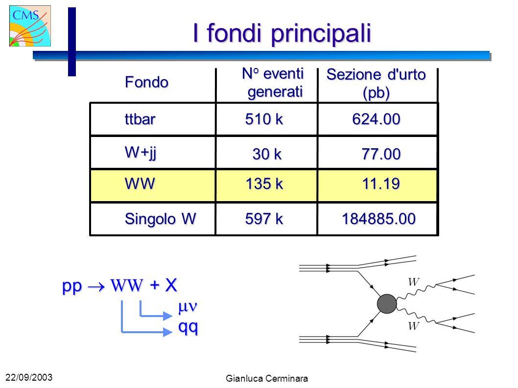 22/09/2003 Gianluca Cerminara I fondi principali Fondo ttbar W+jj WW Singolo W N o eventi generati Sezione d urto (pb) 510 k 624.00 30 k 77.00 11.19 135 k 597 k 184885.00 pp WW + X qq
