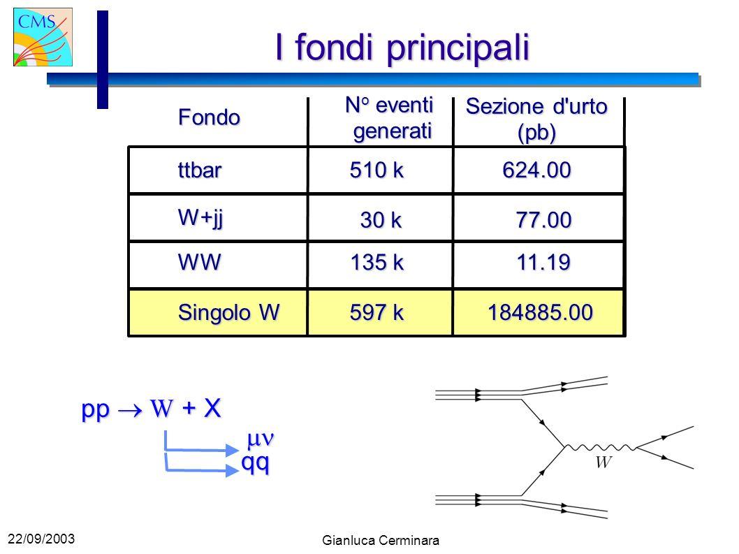 22/09/2003 Gianluca Cerminara I fondi principali Fondo ttbar W+jj WW Singolo W N o eventi generati Sezione d urto (pb) 510 k 624.00 30 k 77.00 11.19 135 k 597 k 184885.00 pp W + X qq