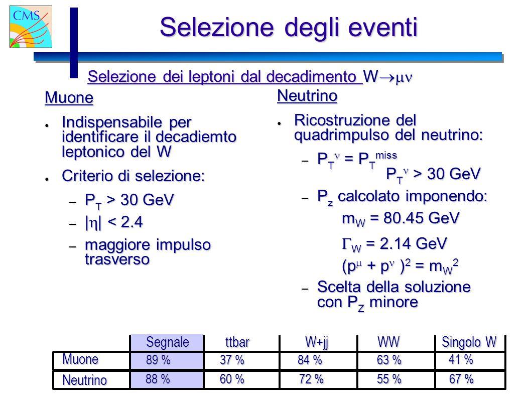 22/09/2003 Gianluca Cerminara Selezione degli eventi Muone Indispensabile per identificare il decadiemto leptonico del W Indispensabile per identificare il decadiemto leptonico del W Criterio di selezione: Criterio di selezione: – P T > 30 GeV – | | < 2.4 – maggiore impulso trasverso Neutrino Ricostruzione del quadrimpulso del neutrino: Ricostruzione del quadrimpulso del neutrino: – P T = P T miss P T > 30 GeV – P z calcolato imponendo: m W = 80.45 GeV W = 2.14 GeV W = 2.14 GeV (p + p ) 2 = m W 2 – Scelta della soluzione con P Z minore Selezione dei leptoni dal decadimento W Muone Neutrino 88 % 60 % 72 % 55 % 67 % 41 % 63 % 84 % 37 % 89 % SegnalettbarW+jjWW Singolo W