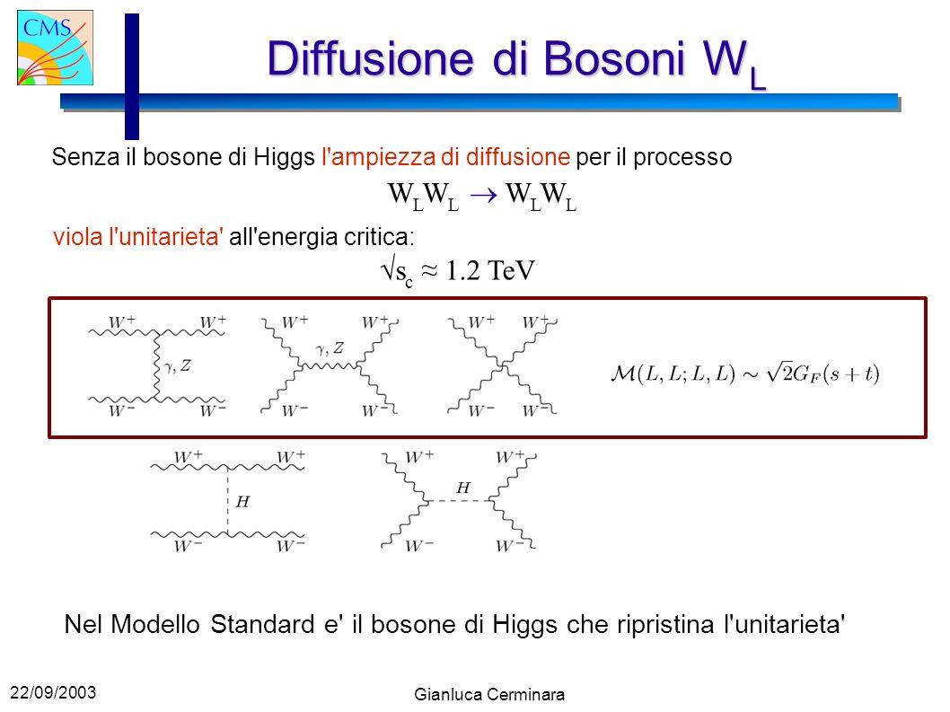 22/09/2003 Gianluca Cerminara Diffusione di Bosoni W L Senza il bosone di Higgs l ampiezza di diffusione per il processo W L W L viola l unitarieta all energia critica: s c 1.2 TeV Nel Modello Standard e il bosone di Higgs che ripristina l unitarieta