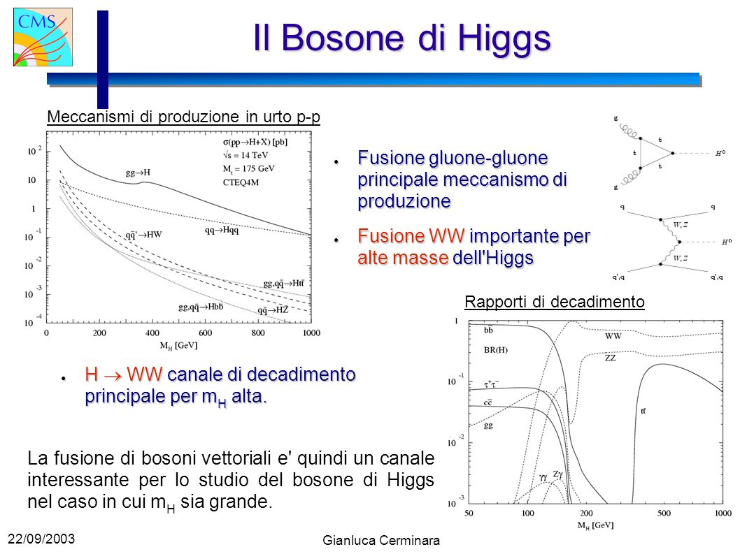 22/09/2003 Gianluca Cerminara Il Bosone di Higgs H WW canale di decadimento principale per m H alta.