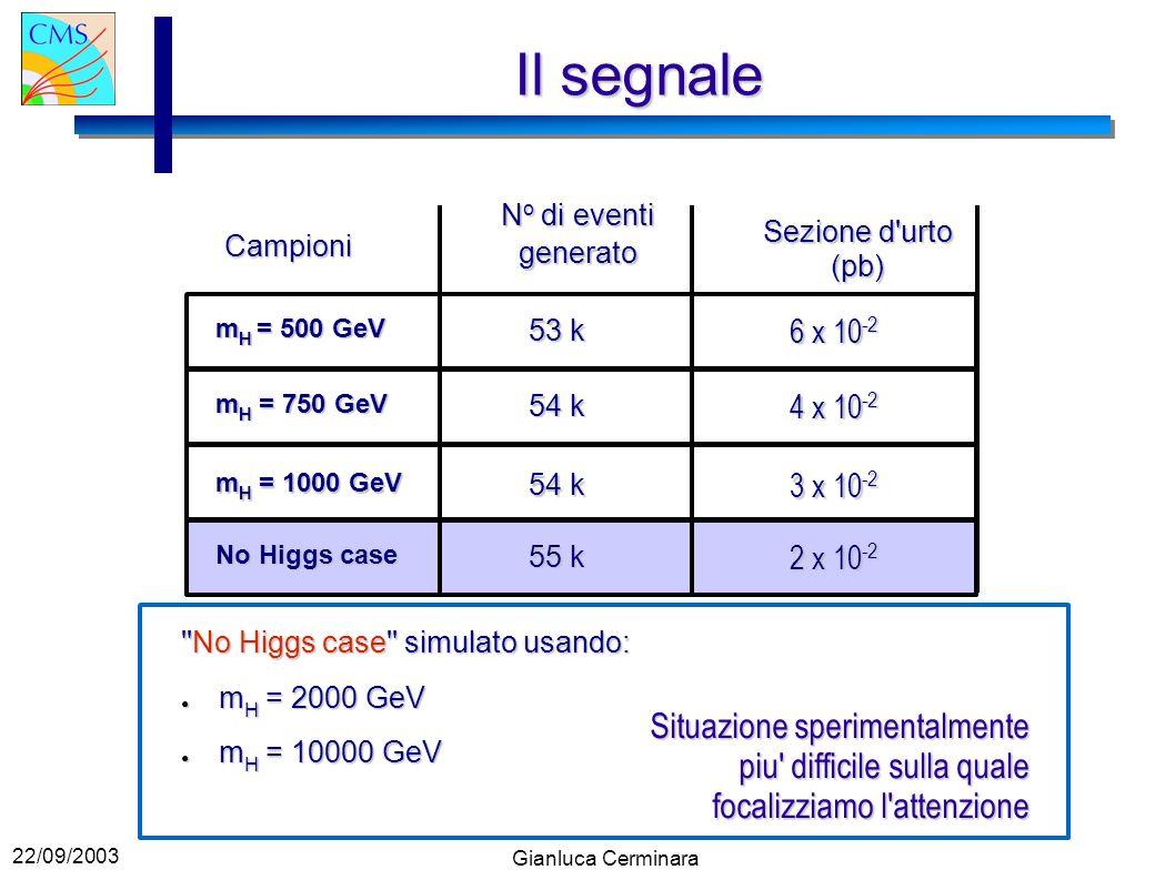 22/09/2003 Gianluca Cerminara 6 x 10 -2 53 k m H = 500 GeV m H = 750 GeV 54 k 4 x 10 -2 3 x 10 -2 54 k m H = 1000 GeV No Higgs case 55 k 2 x 10 -2 Il segnale No Higgs case simulato usando: m H = 2000 GeV m H = 2000 GeV m H = 10000 GeV m H = 10000 GeV Campioni N o di eventi generato Sezione d urto (pb) Situazione sperimentalmente piu difficile sulla quale focalizziamo l attenzione