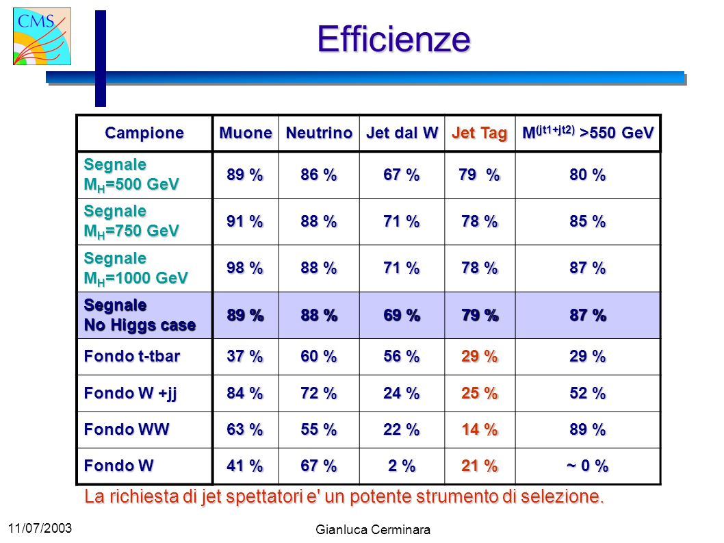 11/07/2003 Gianluca Cerminara Efficienze La richiesta di jet spettatori e' un potente strumento di selezione. CampioneMuoneNeutrino Jet dal W Jet Tag