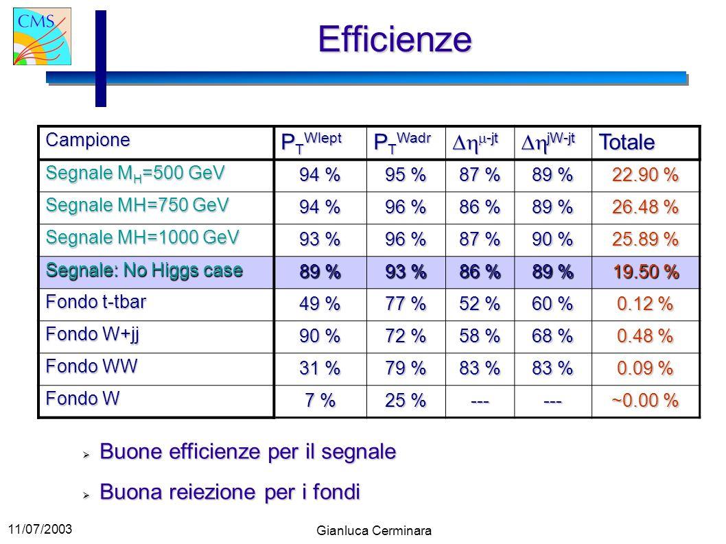 11/07/2003 Gianluca Cerminara Efficienze Campione P T Wlept P T Wadr -jt -jt jW-jt jW-jtTotale Segnale M H =500 GeV 94 % 95 % 87 % 89 % 22.90 % Segnal