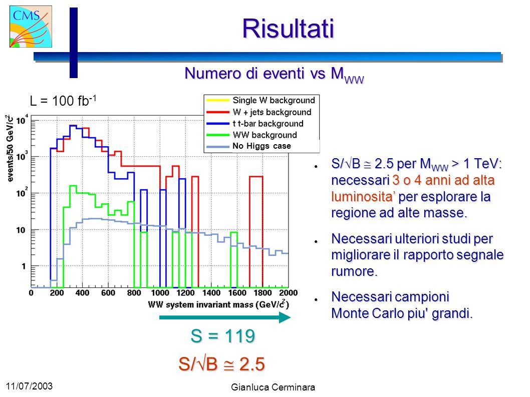11/07/2003 Gianluca Cerminara Risultati Numero di eventi vs M WW L = 100 fb -1 No Higgs case S = 119 S/ B 2.5 S/ B 2.5 per M WW > 1 TeV: necessari 3 o