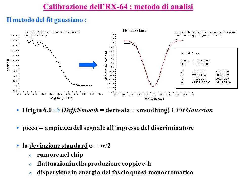 Calibrazione dellRX-64 : metodo di analisi Il metodo del fit gaussiano : Origin 6.0 (Diff/Smooth = derivata + smoothing) + Fit Gaussian picco = ampiez