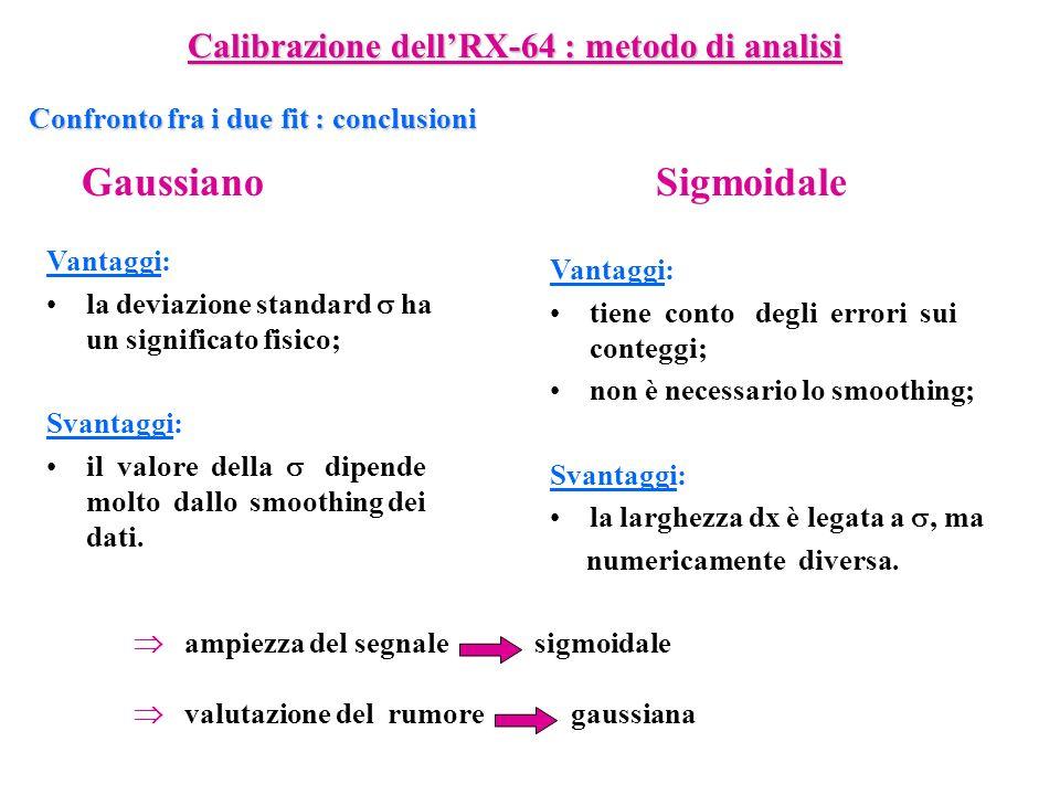 Confronto fra i due fit : conclusioni GaussianoSigmoidale Vantaggi: la deviazione standard ha un significato fisico; Svantaggi: il valore della dipend