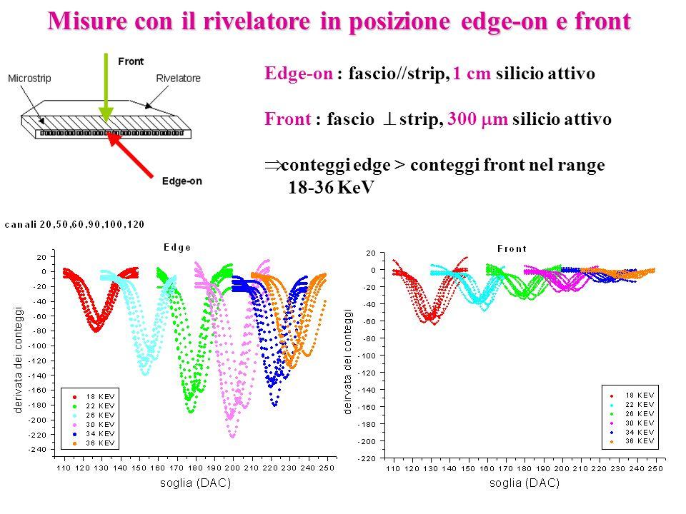 Misure con il rivelatore in posizione edge-on e front Edge-on : fascio//strip, 1 cm silicio attivo Front : fascio strip, 300 m silicio attivo conteggi