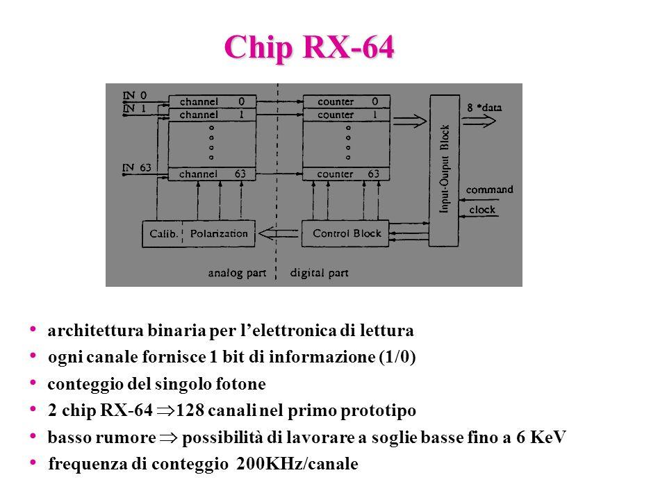 Calibrazione interna dellRX-64 Guadagno del discriminatore: Offset del discriminatore: Coefficiente angolare = 0.026 DAC/el Guadagno = 64.37 V/el sapendo che lRMS di rumore è 9.53 mV si ricava il rumore di carica equivalente: ENC 147 elettroni Per poter applicare la stessa soglia a tutti i canali è importante che la larghezza della distribuzione delloffset sia piccola.