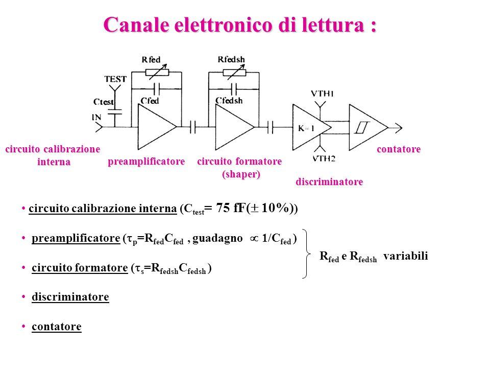 Canale elettronico di lettura : circuito calibrazione interna (C test = 75 fF( 10%) ) preamplificatore ( p =R fed C fed, guadagno 1/C fed ) circuito f