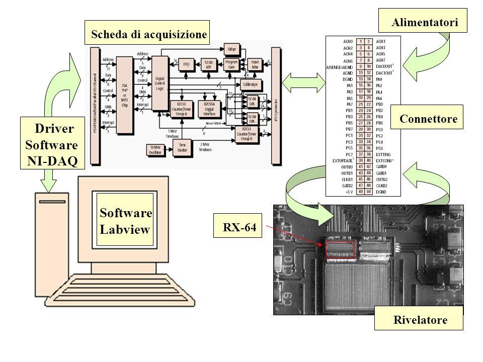 Software Labview Driver Software NI-DAQ Alimentatori Rivelatore RX-64 Scheda di acquisizione Connettore