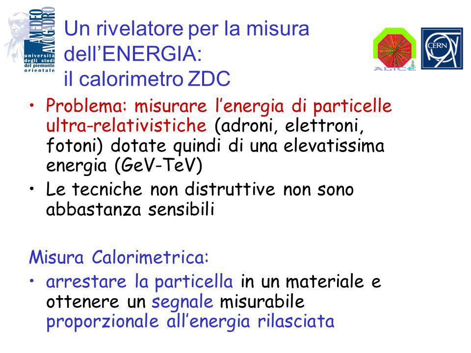 Un rivelatore per la misura dellENERGIA: il calorimetro ZDC Problema: misurare lenergia di particelle ultra-relativistiche (adroni, elettroni, fotoni) dotate quindi di una elevatissima energia (GeV-TeV) Le tecniche non distruttive non sono abbastanza sensibili Misura Calorimetrica: arrestare la particella in un materiale e ottenere un segnale misurabile proporzionale allenergia rilasciata