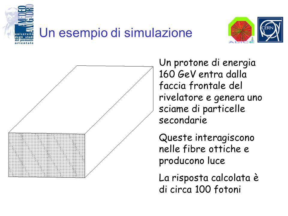 Un esempio di simulazione Un protone di energia 160 GeV entra dalla faccia frontale del rivelatore e genera uno sciame di particelle secondarie Queste interagiscono nelle fibre ottiche e producono luce La risposta calcolata è di circa 100 fotoni