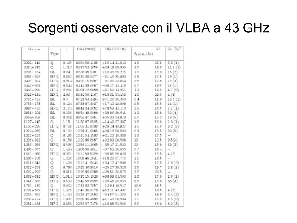 Sorgenti osservate con il VLBA a 43 GHz