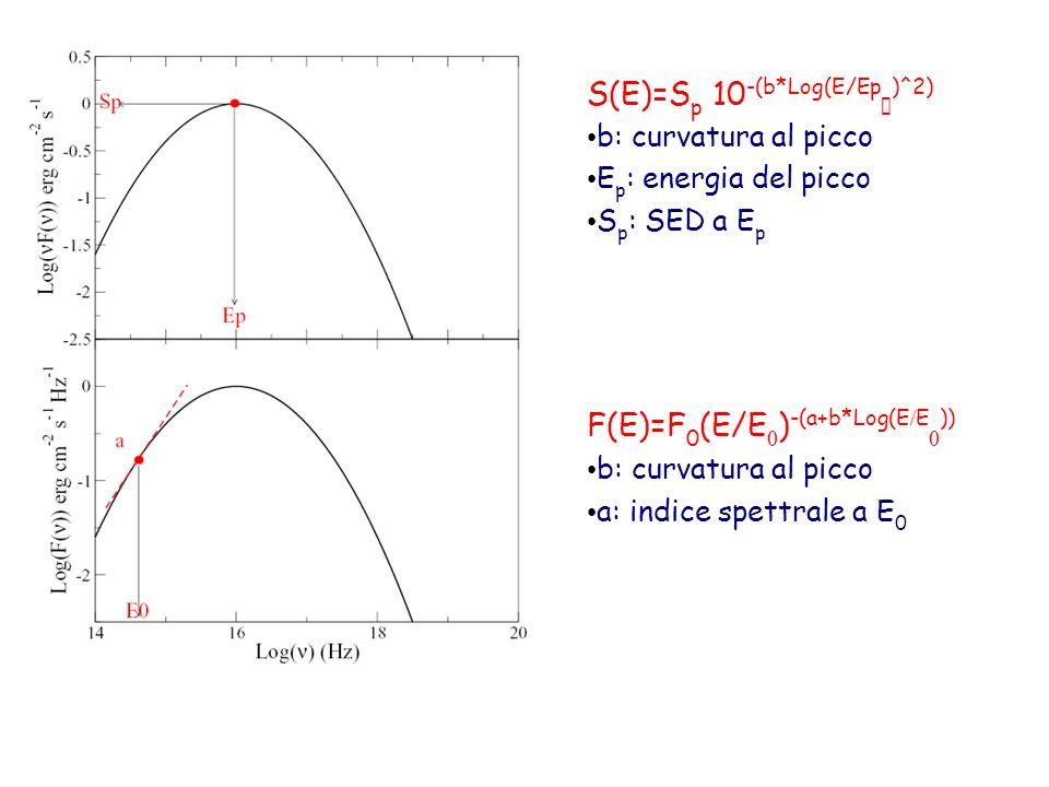 Curvatura spettrale e accelerazione