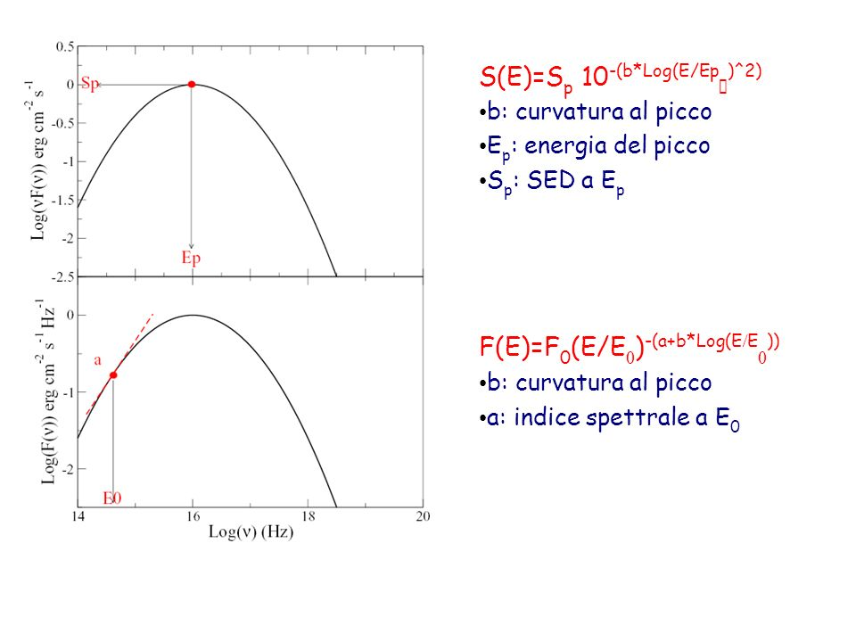 S(E)=S p 10 -(b*Log(E/Ep )^2) b: curvatura al picco E p : energia del picco S p : SED a E p F(E)=F 0 (E/E ) -(a+b*Log(E E )) b: curvatura al picco a: indice spettrale a E 0