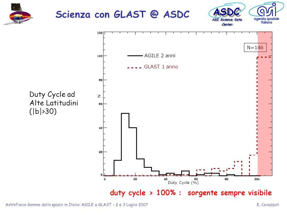 E. Cavazzuti Astrofisica Gamma dallo spazio in Italia: AGILE e GLAST - 2 e 3 Luglio 2007 Duty Cycle ad Alte Latitudini (|b|>30) Duty Cycle (%) N AGILE