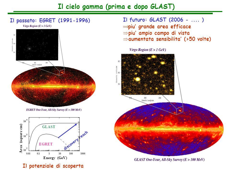TKR CAL ACD CAL TKR CAL Lo Strumento principale di GLAST : il Large Area Telescope GLAST e caratterizzato da un utilizzo su vasta scala di moderne tecnologie di rivelazione provate con successo nel campo della fisica delle particelle : rivelatori al silicio e calorimetro elettromagnetico con cristalli di CsI TKR (auto-triggerante) 16 torri 83m 2 di Si complessivi 11500 SSD, ~ 1M canali CAL (imaging) 96 cristalli di CsI per torre 8 strati of 12 cristalli ciascuno ciascun strato ruotato di 90º Calorimeter DAQ Electronics Tracker ACD Thermal blanket Grid Calorimeter (energy measurement) Particle tracking detectors Conversion foils Charged particle anticoincidence shield e+e+ e-