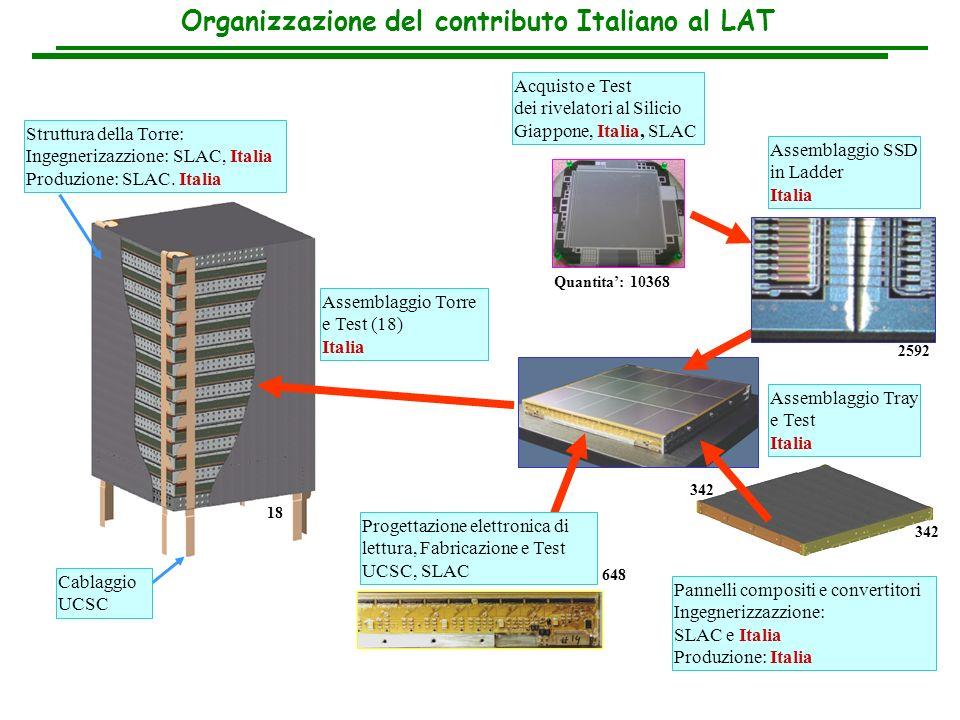assemblaggio ladder Realizzazione prototipale dei moduli del LAT in Italia assemblaggio tray test vibrazionale test ottici ed elettrici: 37/3500 ~ 1% SSD rejected assemblaggio torre