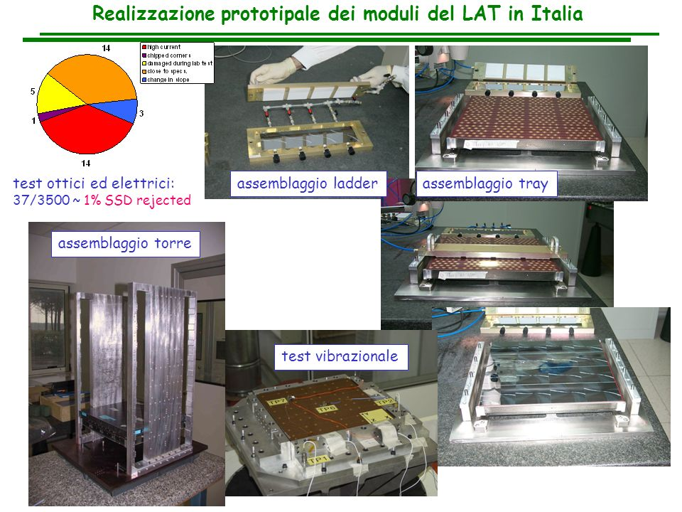 assemblaggio ladder Realizzazione prototipale dei moduli del LAT in Italia assemblaggio tray test vibrazionale test ottici ed elettrici: 37/3500 ~ 1%