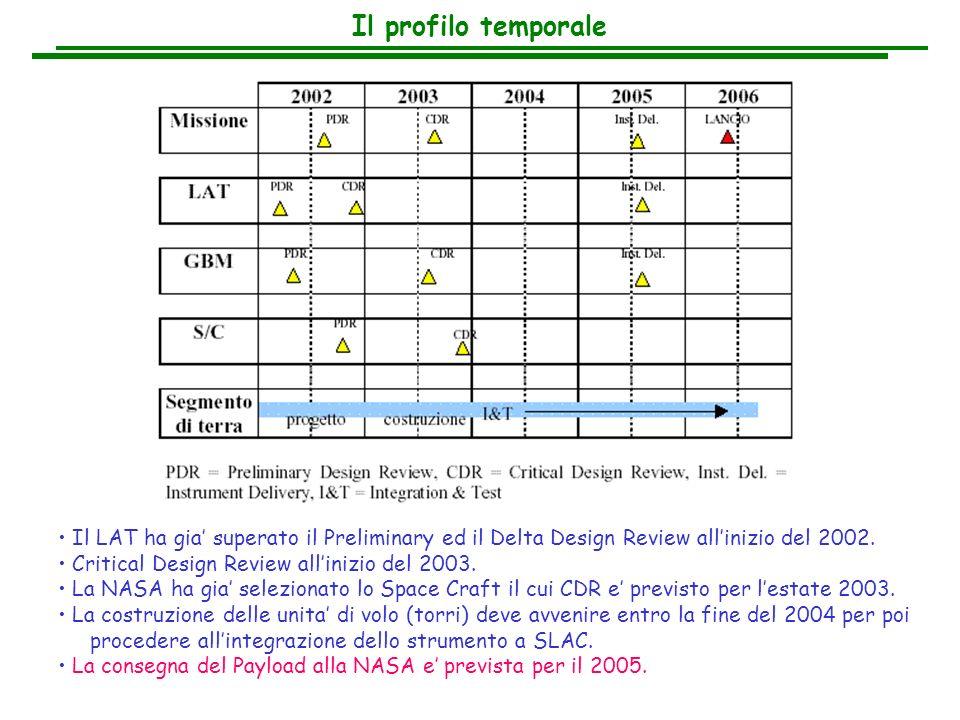 Il profilo temporale Il LAT ha gia superato il Preliminary ed il Delta Design Review allinizio del 2002. Critical Design Review allinizio del 2003. La