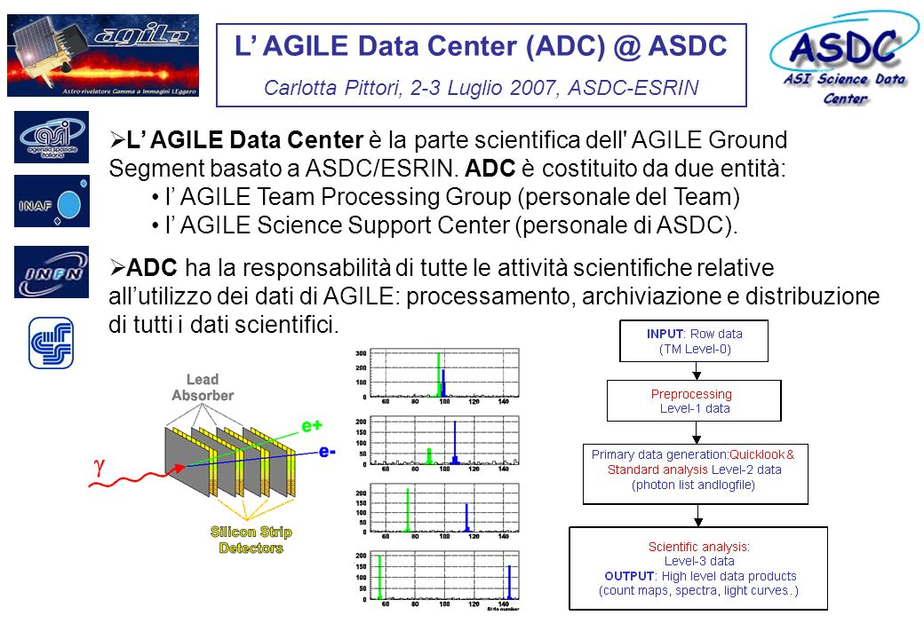 L AGILE Data Center (ADC) @ ASDC Carlotta Pittori, 2-3 Luglio 2007, ASDC-ESRIN L AGILE Data Center è la parte scientifica dell AGILE Ground Segment basato a ASDC/ESRIN.