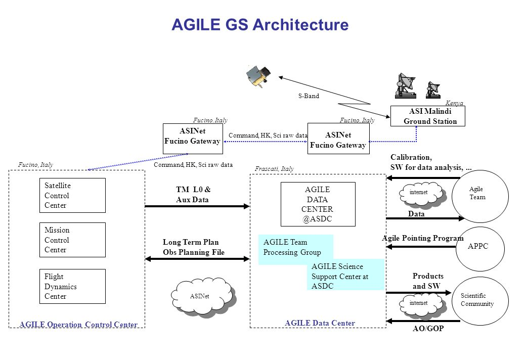 AGILE GS Architecture ASINet Command, HK, Sci raw data ASI Malindi Ground Station Kenya ASINet Fucino Gateway Fucino, Italy Command, HK, Sci raw data ASINet Fucino Gateway Fucino, Italy S-Band AGILE Operation Control Center Satellite Control Center Flight Dynamics Center AGILE Data Center TM L0 & Aux Data Long Term Plan Obs Planning File AGILE DATA CENTER @ASDC internet Agile Team Calibration, SW for data analysis,...