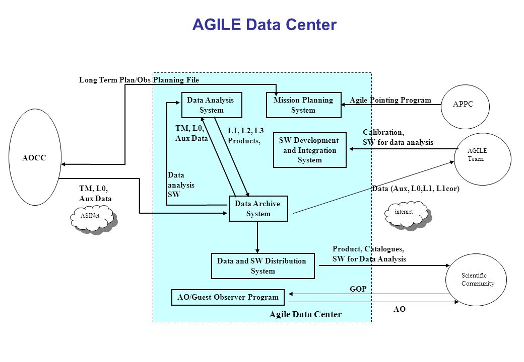 AGILE Data Center Agile Data Center TM, L0, Aux Data Long Term Plan/Obs Planning File AGILE Team Calibration, SW for data analysis Product, Catalogues, SW for Data Analysis Scientific Community AOCC Agile Pointing Program ASINet internet Data Archive System Data Analysis System Mission Planning System TM, L0, Aux Data L1, L2, L3 Products, Data analysis SW SW Development and Integration System Data and SW Distribution System APPC Data (Aux, L0,L1, L1cor) AO/Guest Observer Program GOP AO