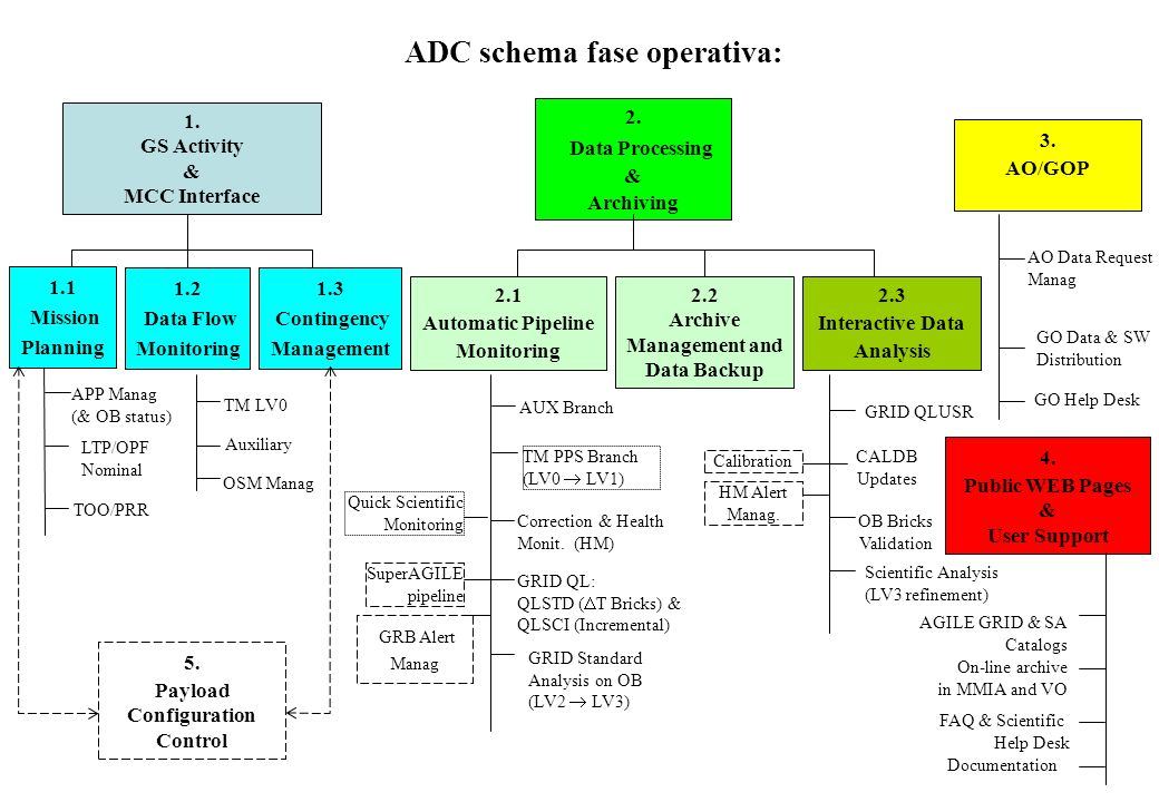 ADC schema fase operativa: 1. GS Activity & MCC Interface 2.