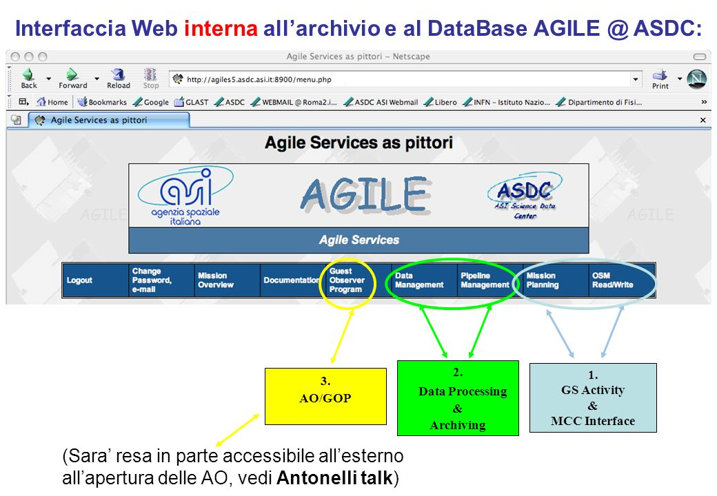 Interfaccia Web interna allarchivio e al DataBase AGILE @ ASDC: 1.