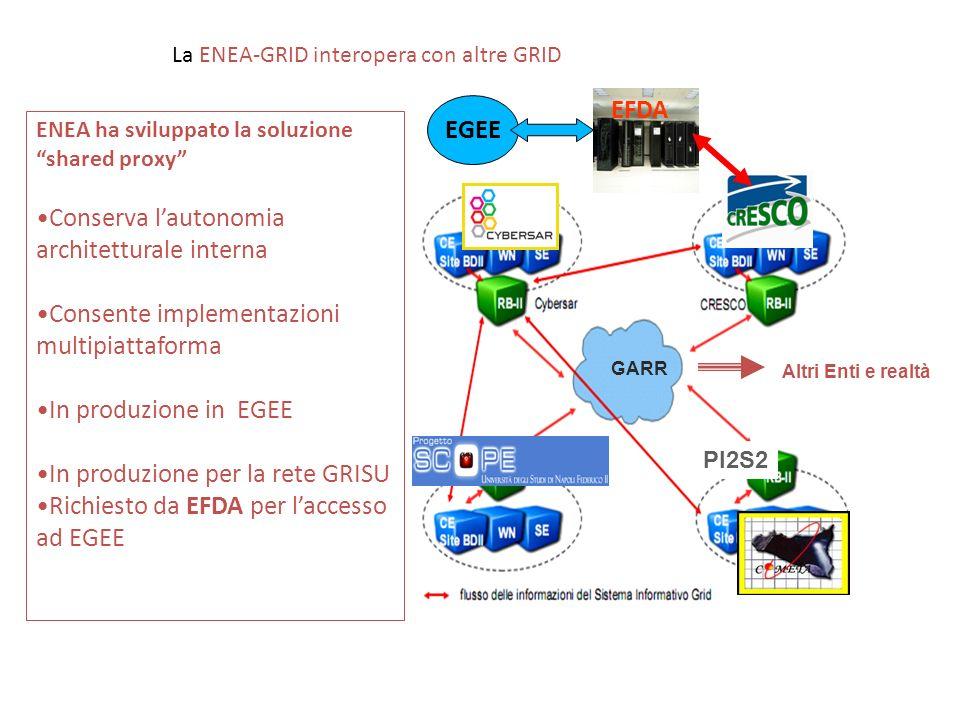 GARR PI2S2 GARR Altri Enti e realtà La ENEA-GRID interopera con altre GRID ENEA ha sviluppato la soluzione shared proxy Conserva lautonomia architettu