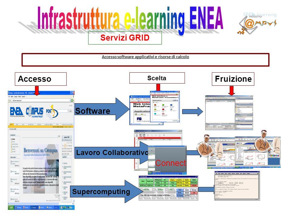 Accesso software applicativi e risorse di calcolo Servizi GRID Accesso Scelta Fruizione Software Supercomputing Lavoro Collaborativo Connect