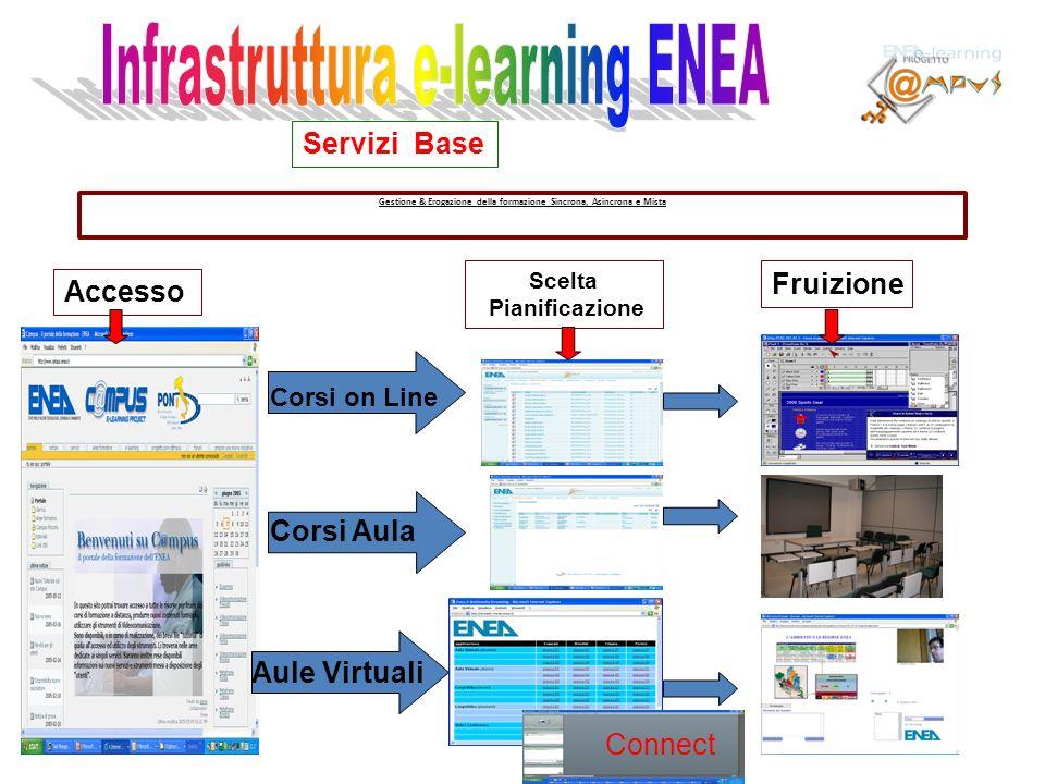 Gestione & Erogazione della formazione Sincrona, Asincrona e Mista Servizi Base Accesso Scelta Pianificazione Fruizione Corsi on Line Aule Virtuali Co