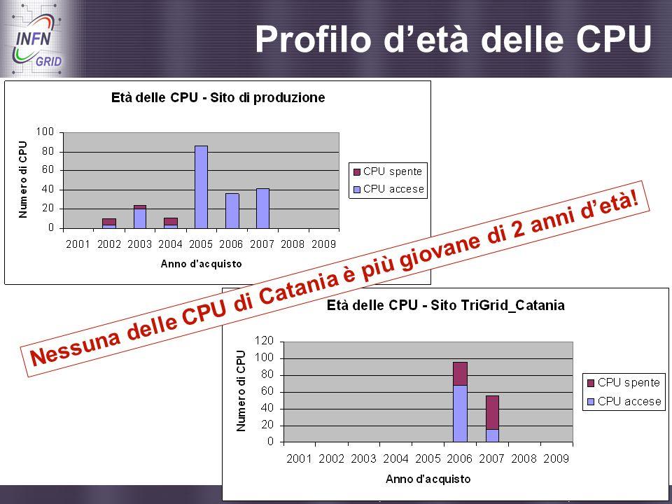 Enabling Grids for E-sciencE Catania, Incontro con i referee di INFN Grid, 08.09.2009 - 11 Profilo detà delle CPU Nessuna delle CPU di Catania è più g