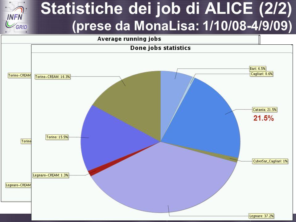 Enabling Grids for E-sciencE Catania, Incontro con i referee di INFN Grid, 08.09.2009 - 13 9.4% Statistiche dei job di ALICE (2/2) (prese da MonaLisa: