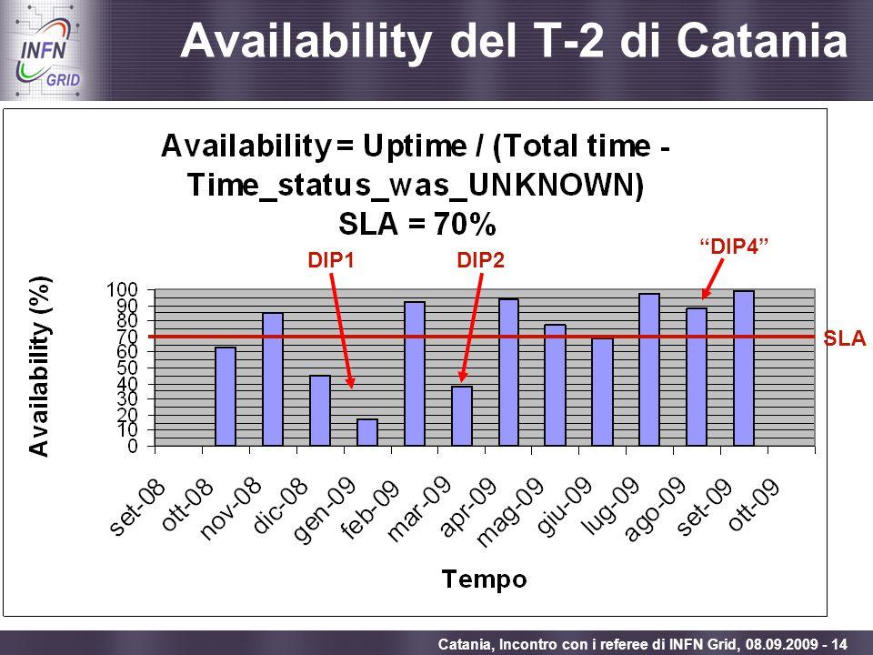 Enabling Grids for E-sciencE Catania, Incontro con i referee di INFN Grid, 08.09.2009 - 14 Availability del T-2 di Catania SLA DIP1DIP2 DIP4