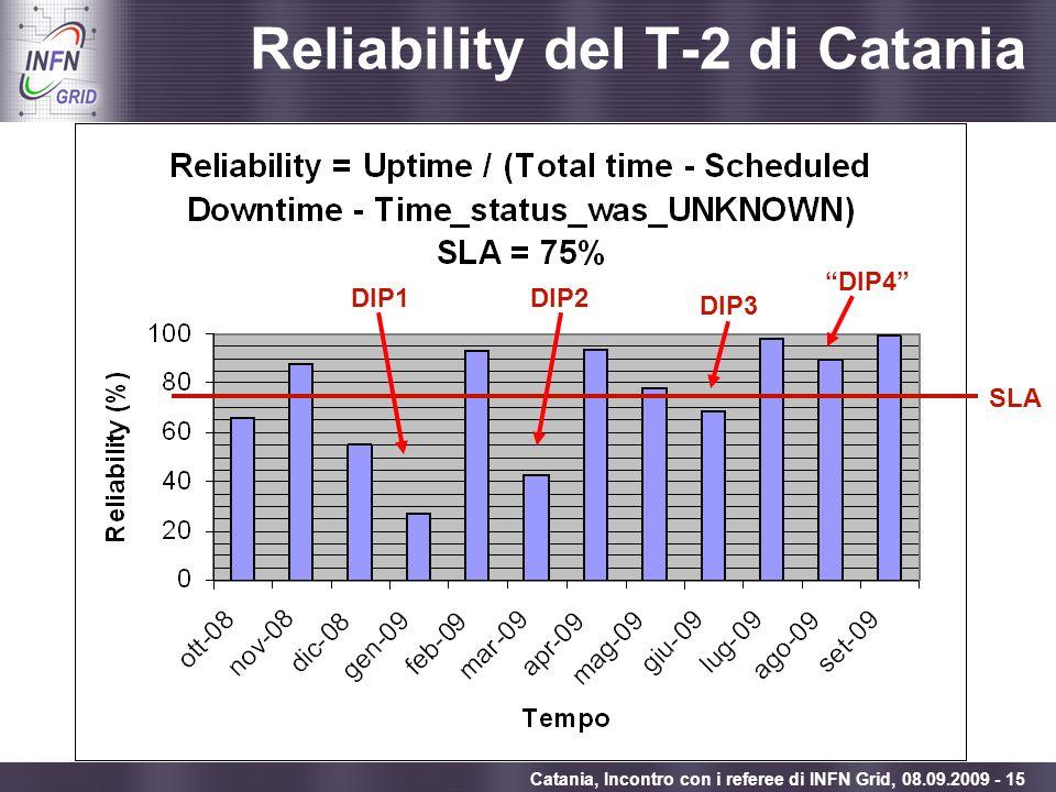 Enabling Grids for E-sciencE Catania, Incontro con i referee di INFN Grid, 08.09.2009 - 15 Reliability del T-2 di Catania SLA DIP1DIP2 DIP3 DIP4