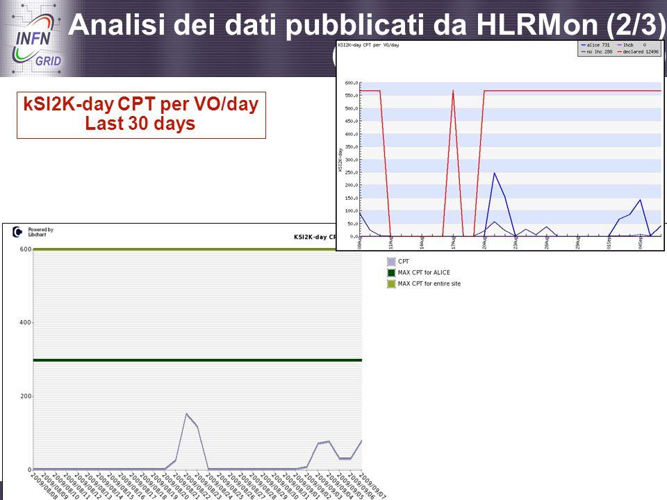 Enabling Grids for E-sciencE Catania, Incontro con i referee di INFN Grid, 08.09.2009 - 28 Analisi dei dati pubblicati da HLRMon (2/3) (grafici aggior
