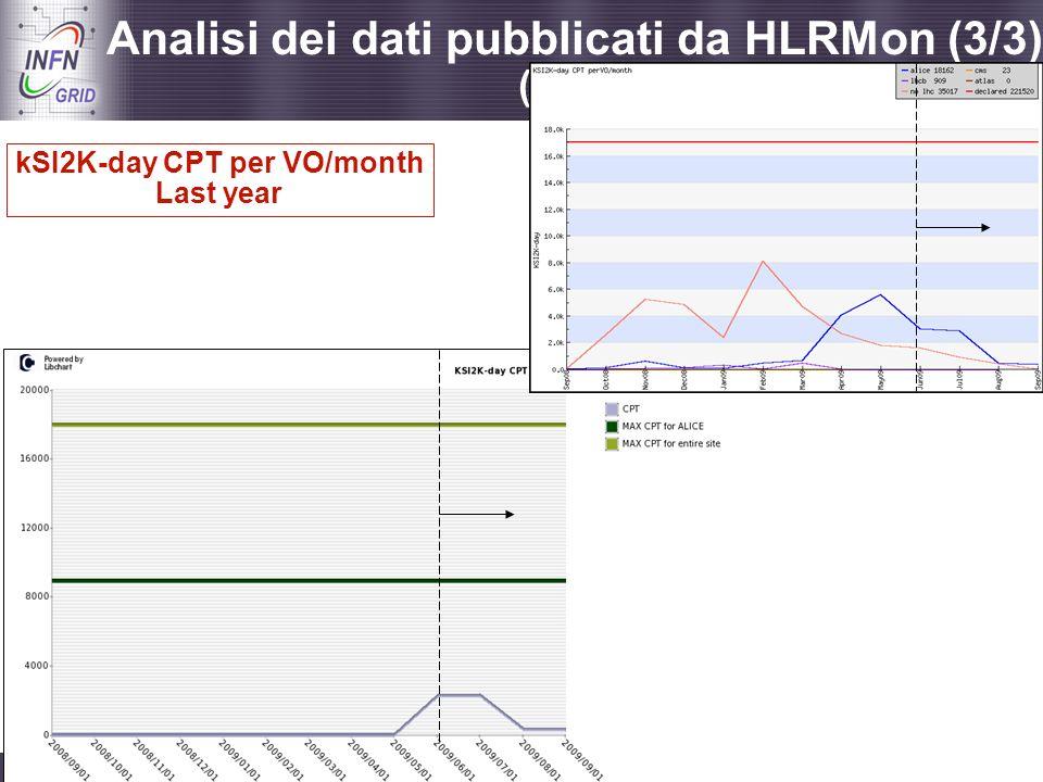 Enabling Grids for E-sciencE Catania, Incontro con i referee di INFN Grid, 08.09.2009 - 29 Analisi dei dati pubblicati da HLRMon (3/3) (grafici aggior