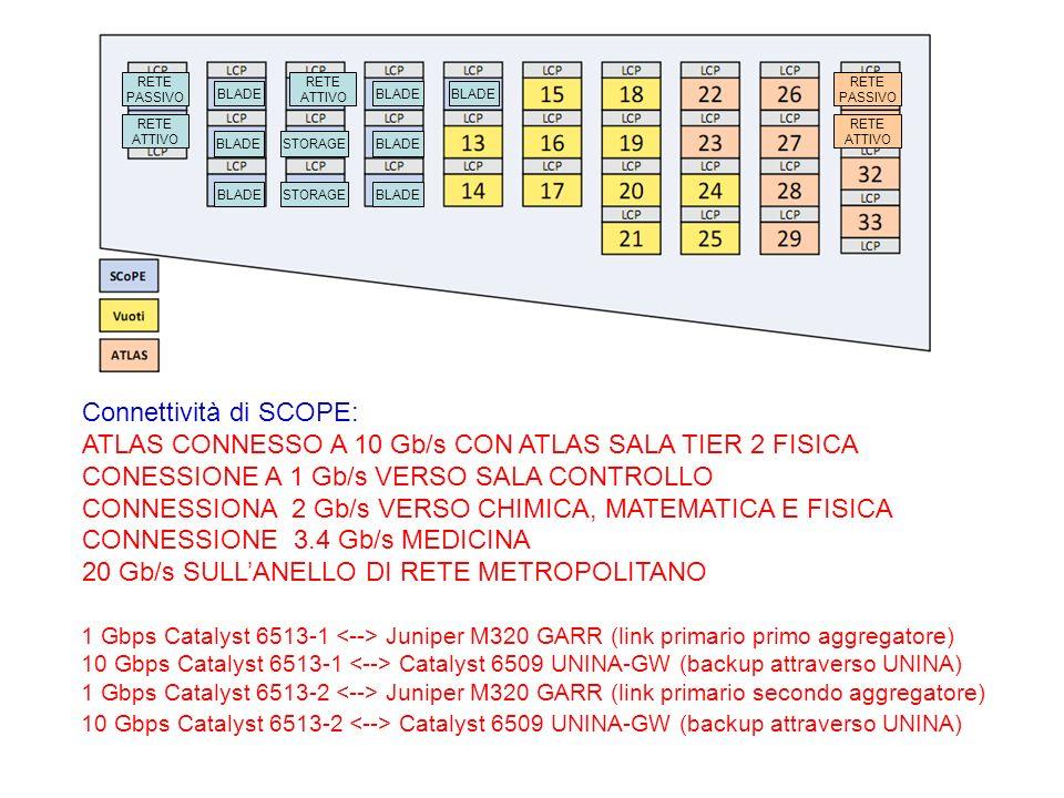 BLADE STORAGE RETE ATTIVO RETE ATTIVO RETE PASSIVO RETE ATTIVO RETE PASSIVO 1 Gbps Catalyst 6513-1 Juniper M320 GARR (link primario primo aggregatore) 10 Gbps Catalyst 6513-1 Catalyst 6509 UNINA-GW (backup attraverso UNINA) 1 Gbps Catalyst 6513-2 Juniper M320 GARR (link primario secondo aggregatore) 10 Gbps Catalyst 6513-2 Catalyst 6509 UNINA-GW (backup attraverso UNINA) Connettività di SCOPE: ATLAS CONNESSO A 10 Gb/s CON ATLAS SALA TIER 2 FISICA CONESSIONE A 1 Gb/s VERSO SALA CONTROLLO CONNESSIONA 2 Gb/s VERSO CHIMICA, MATEMATICA E FISICA CONNESSIONE 3.4 Gb/s MEDICINA 20 Gb/s SULLANELLO DI RETE METROPOLITANO
