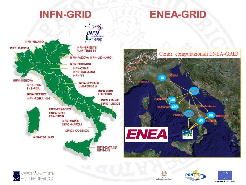 INFN-GRID ENEA-GRID