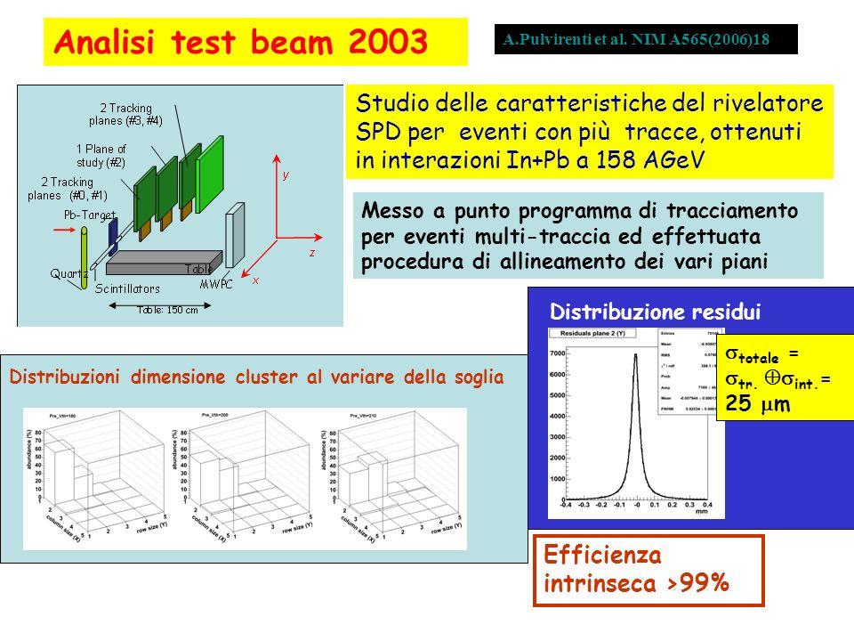 Analisi test beam 2003 Studio delle caratteristiche del rivelatore SPD per eventi con più tracce, ottenuti in interazioni In+Pb a 158 AGeV Messo a pun