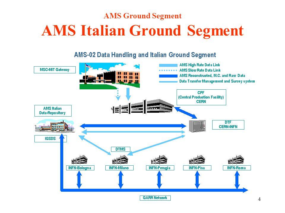 14 AMS Ground Segment AMS Italian Ground Segment